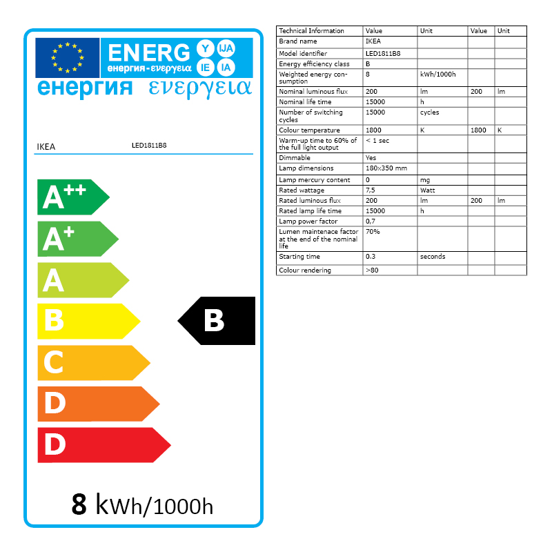 Energy Label Of: 10411647